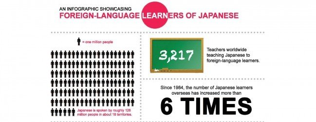 Post image for Learning Japanese is Hard, but you are not Alone (Infographic)
